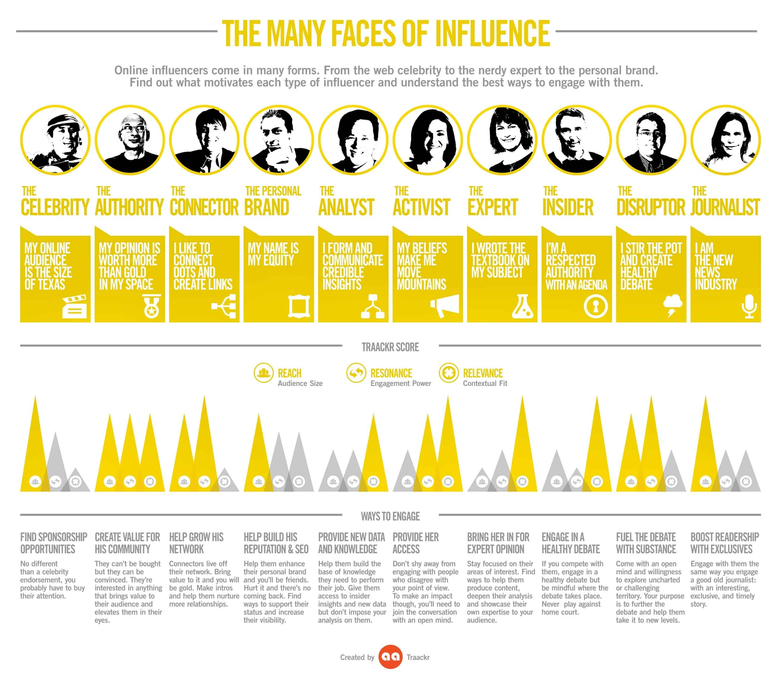 The-Many-Faces-of-Influence Image