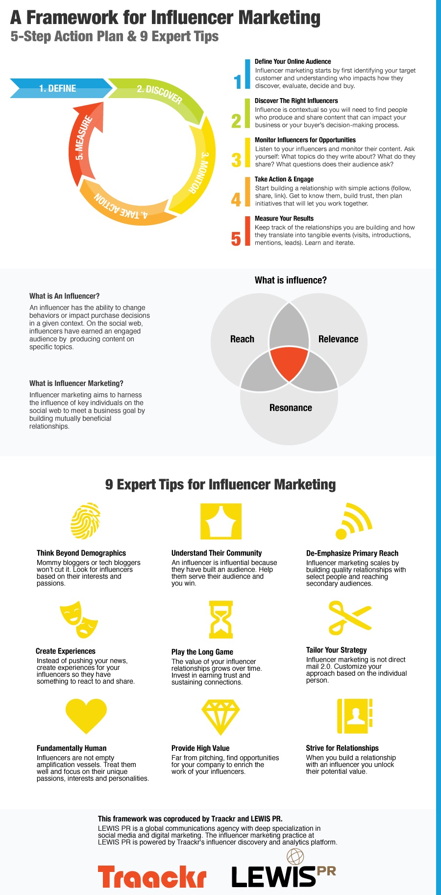 Five-Step-Plan-for-Influencer-Marketing