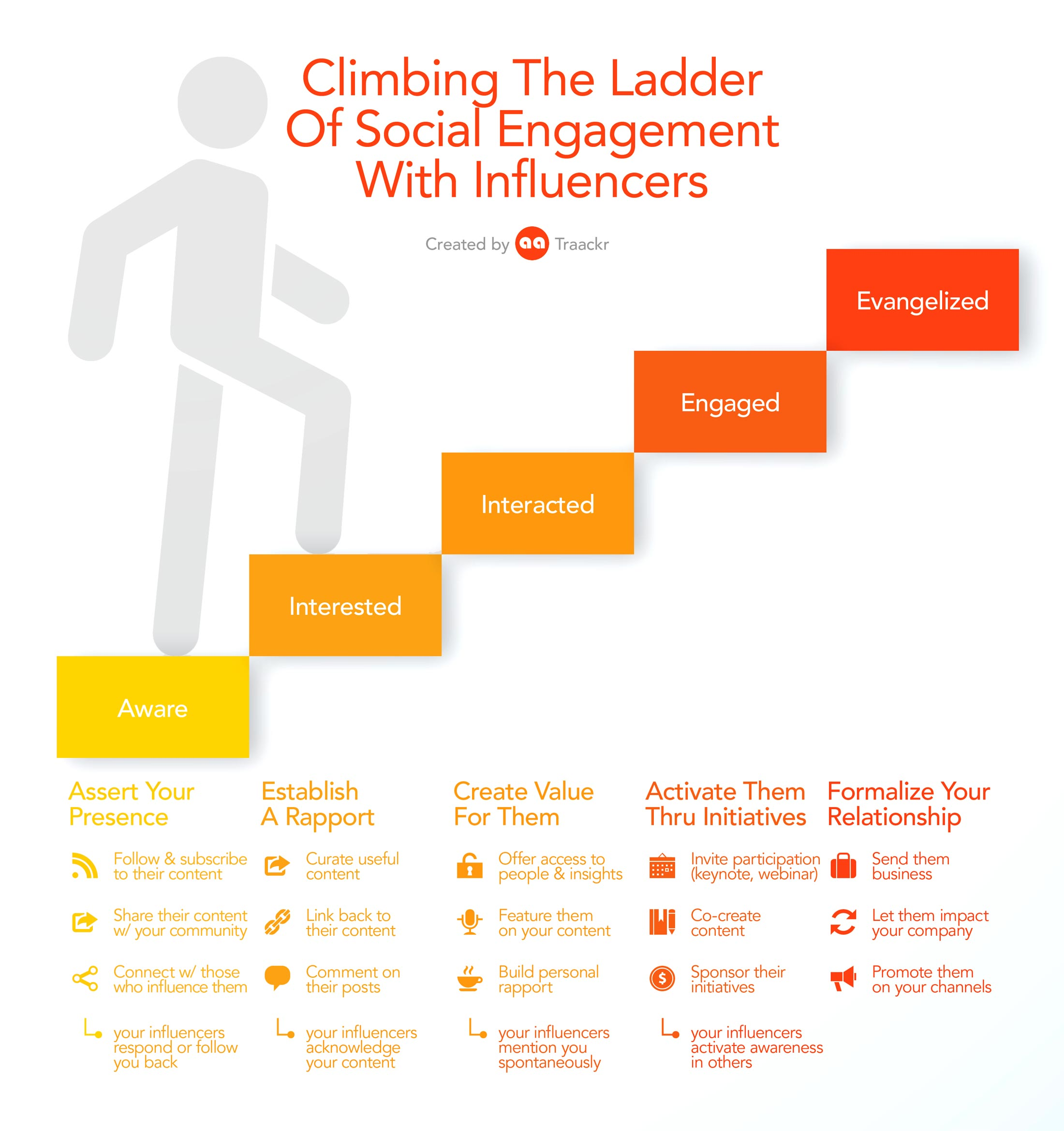 Climbing-the-ladder-of-social-engagement