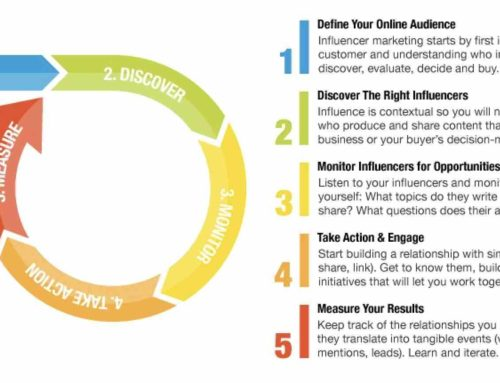 Five Step Plan for Influencer Marketing
